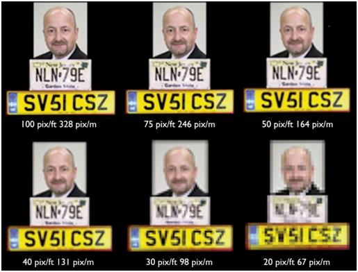 Avigilon Image chart